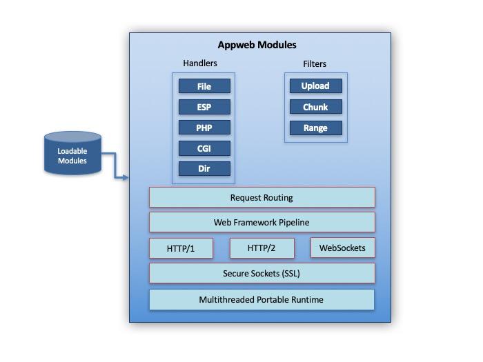 Appweb Embedded Web Overview   Embedded Web Servers